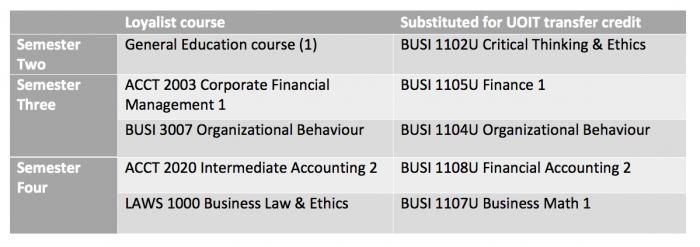 Business – Accounting – UOIT BCOM Stream (ACCU/ACUJ)