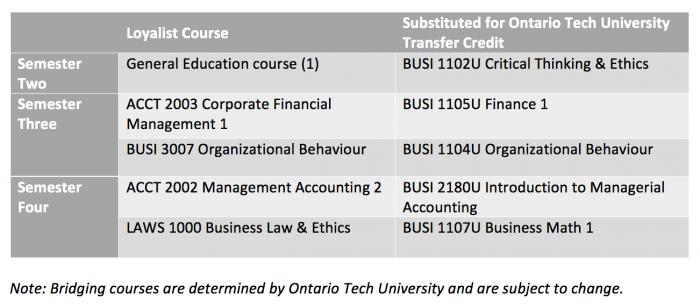 Business – Accounting – Ontario Tech University BCOM Stream